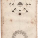 Astronomy, Portable Encyclopaedia, 1826 1