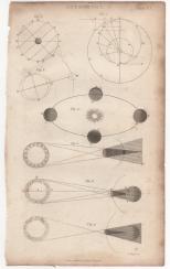 Astronomy, Portable Encyclopaedia, 1826