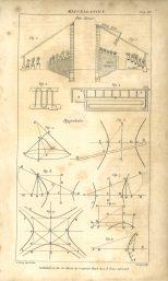 Miscellanies, Plate 7, British Encyclopedia, Vol 3, 1809